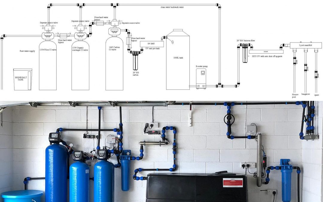 System Designs for Installations